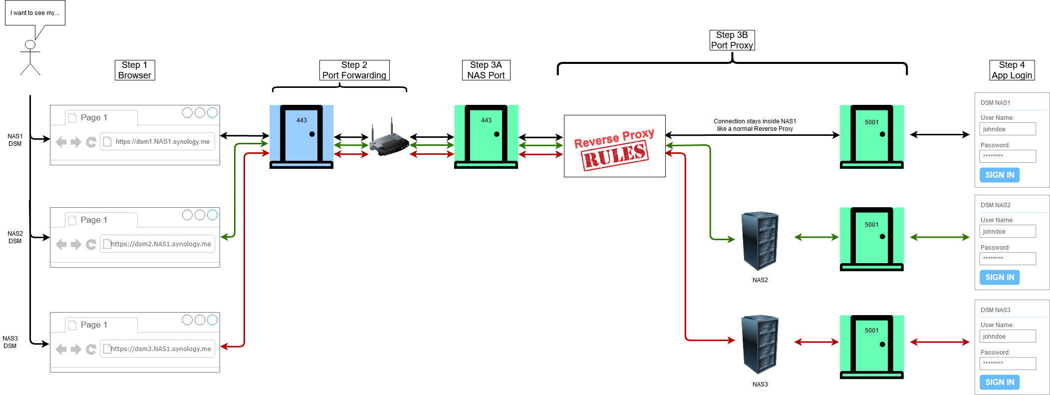 Multi-NAS Reverse Proxy.jpg