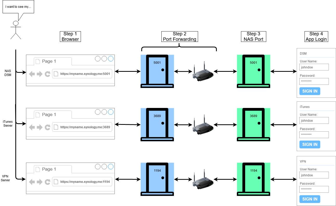 Multi-Port Forwarding.jpg
