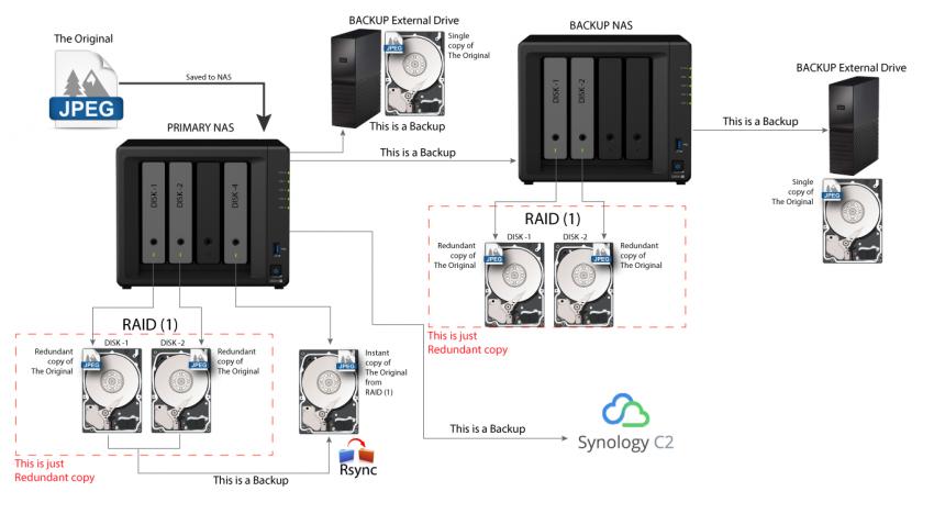 RAID-isnt-Backup.png