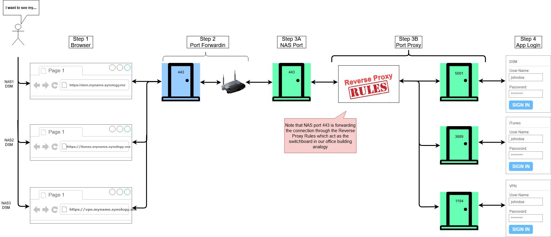 Reverse Proxy Flowchart.jpg